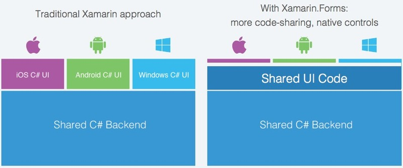 Xamarin Forms vs Xamarin Native: What Fits You Best? 2