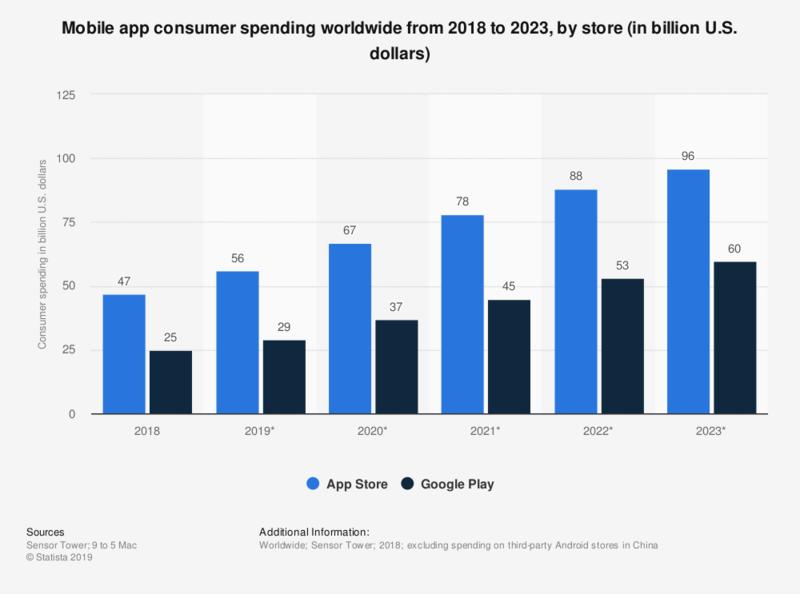 Mobile app consumer spending worldwide