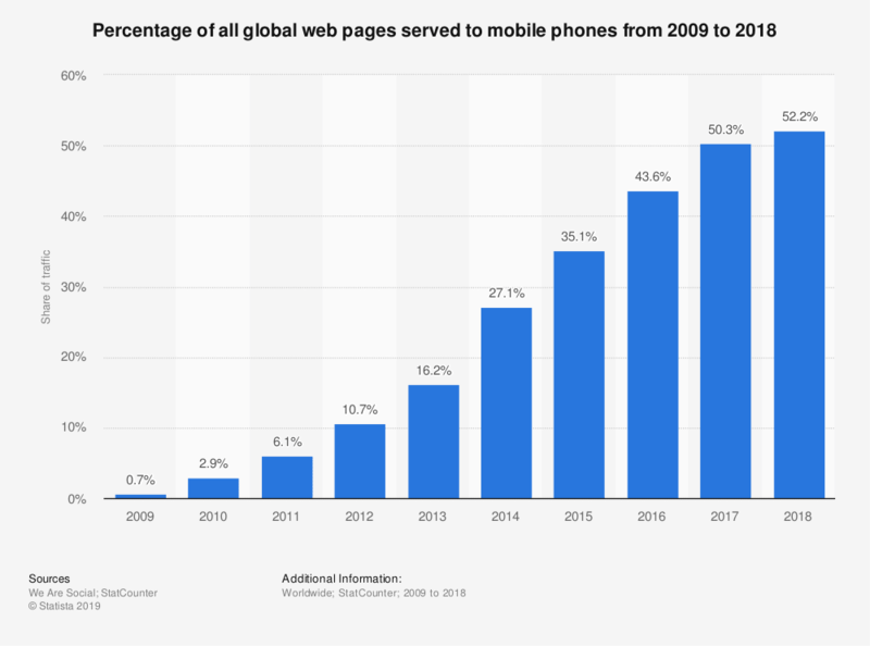 Percentage of all global web pages served to mobile phones from 2009 to 2018