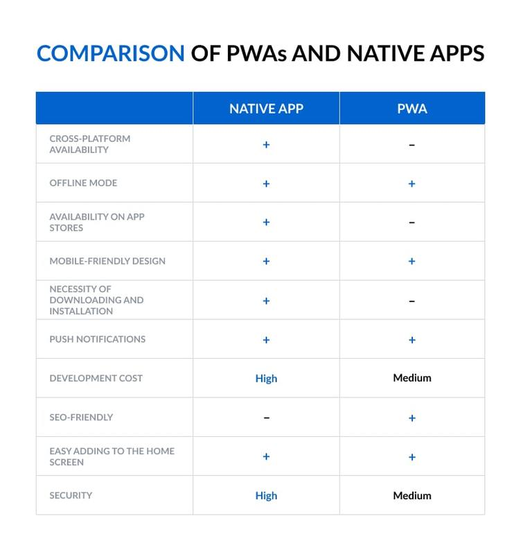 Comparison of PWAs and Native Apps