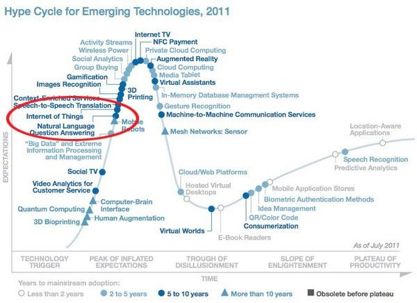 hype cycle emerging technologies 2011